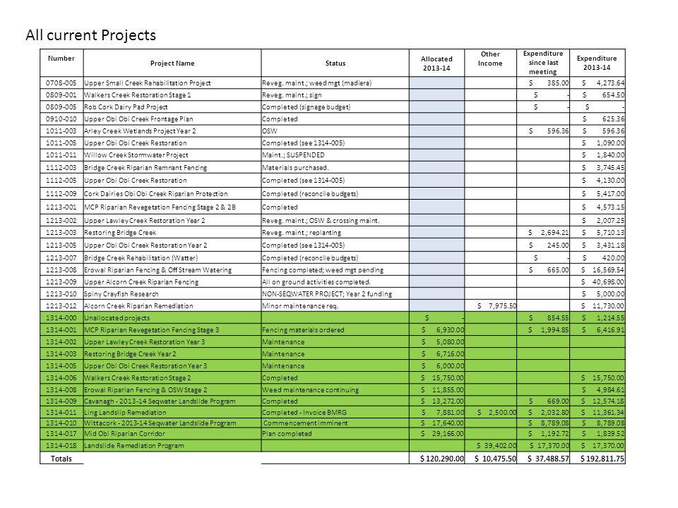 Number Project Name Status Allocated Other Income Expenditure since last meeting Expenditure Upper Small Creek Rehabilitation ProjectReveg.