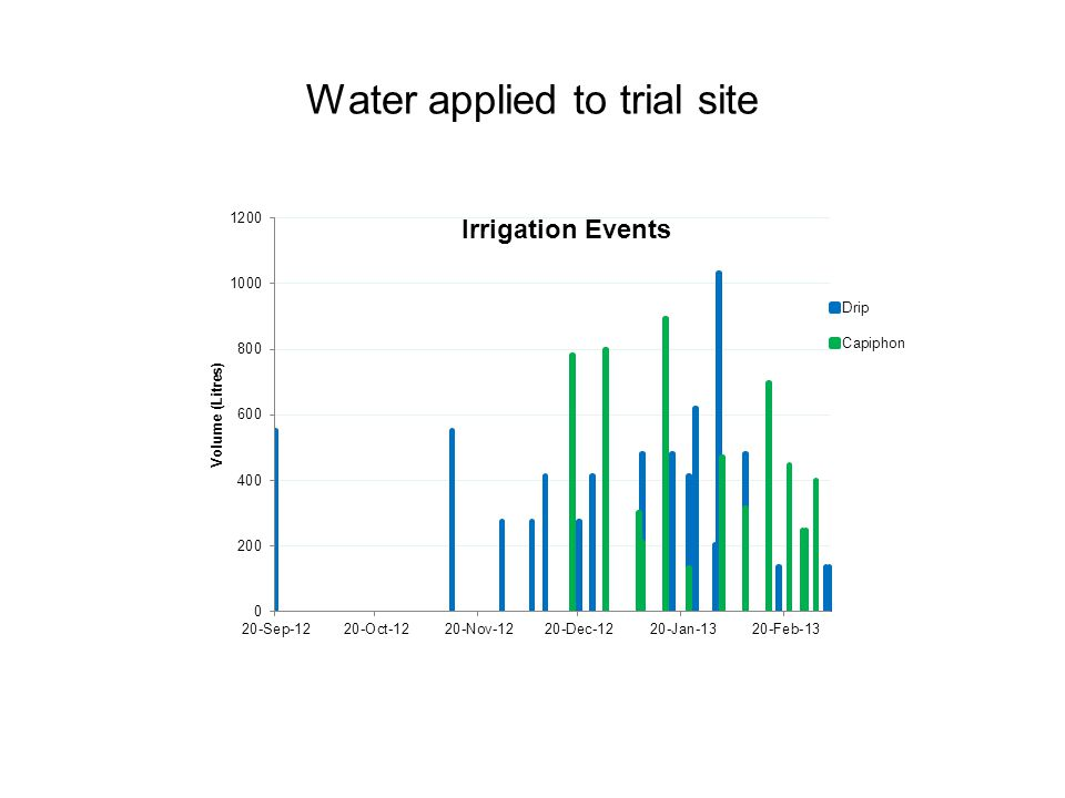 Water applied to trial site
