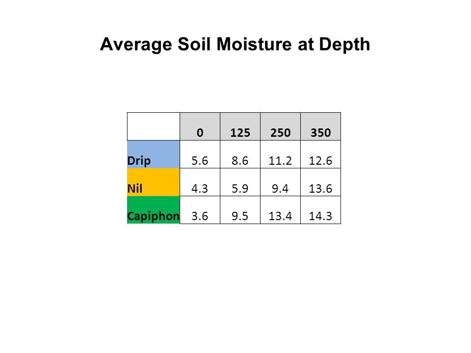Average Soil Moisture at Depth 0125250350 Drip5.68.611.212.6 Nil4.35.99.413.6 Capiphon3.69.513.414.3