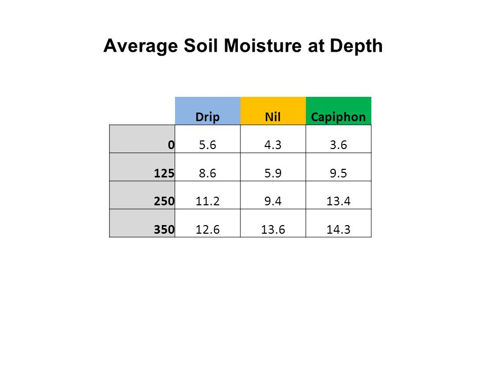 Average Soil Moisture at Depth DripNilCapiphon 05.64.33.6 1258.65.99.5 25011.29.413.4 35012.613.614.3