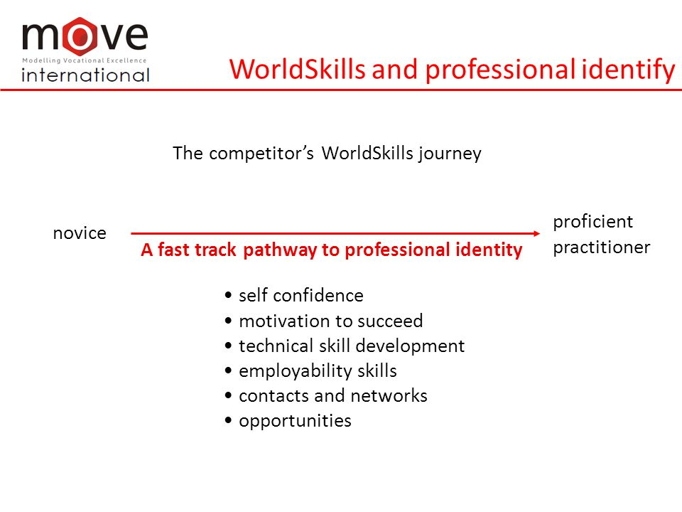 WorldSkills and professional identify self confidence motivation to succeed technical skill development employability skills contacts and networks opportunities novice The competitor's WorldSkills journey A fast track pathway to professional identity proficient practitioner