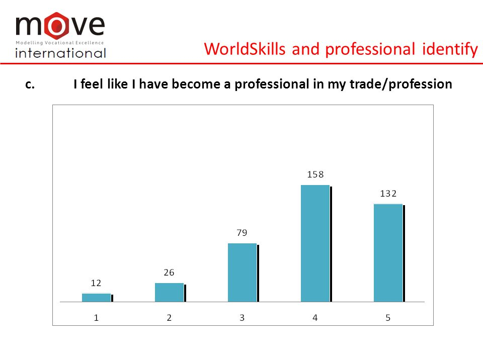 WorldSkills and professional identify c.I feel like I have become a professional in my trade/profession