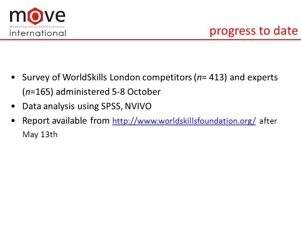 WorldSkills and professional identify a.