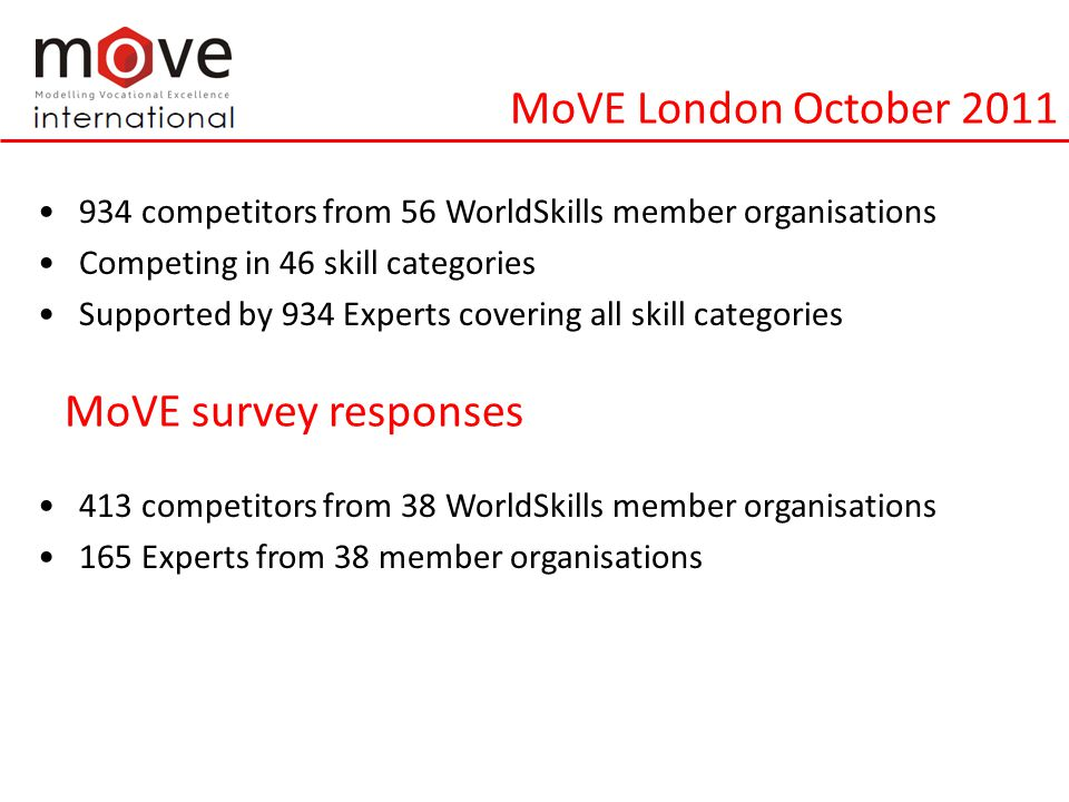 MoVE London October 2011 934 competitors from 56 WorldSkills member organisations Competing in 46 skill categories Supported by 934 Experts covering all skill categories 413 competitors from 38 WorldSkills member organisations 165 Experts from 38 member organisations MoVE survey responses