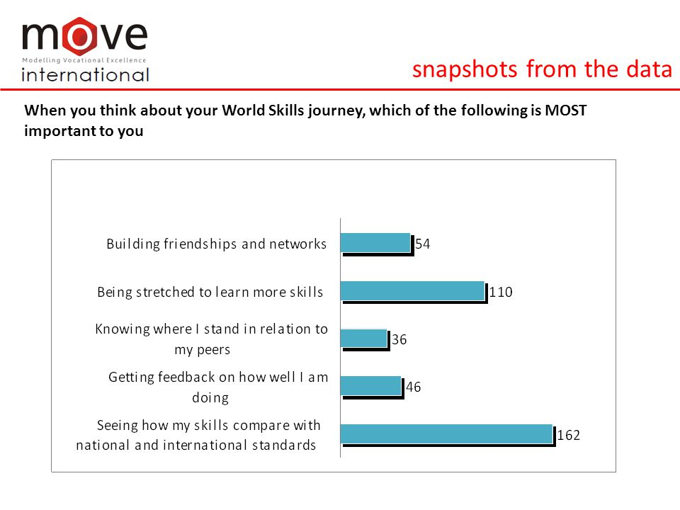 snapshots from the data When you think about your World Skills journey, which of the following is MOST important to you
