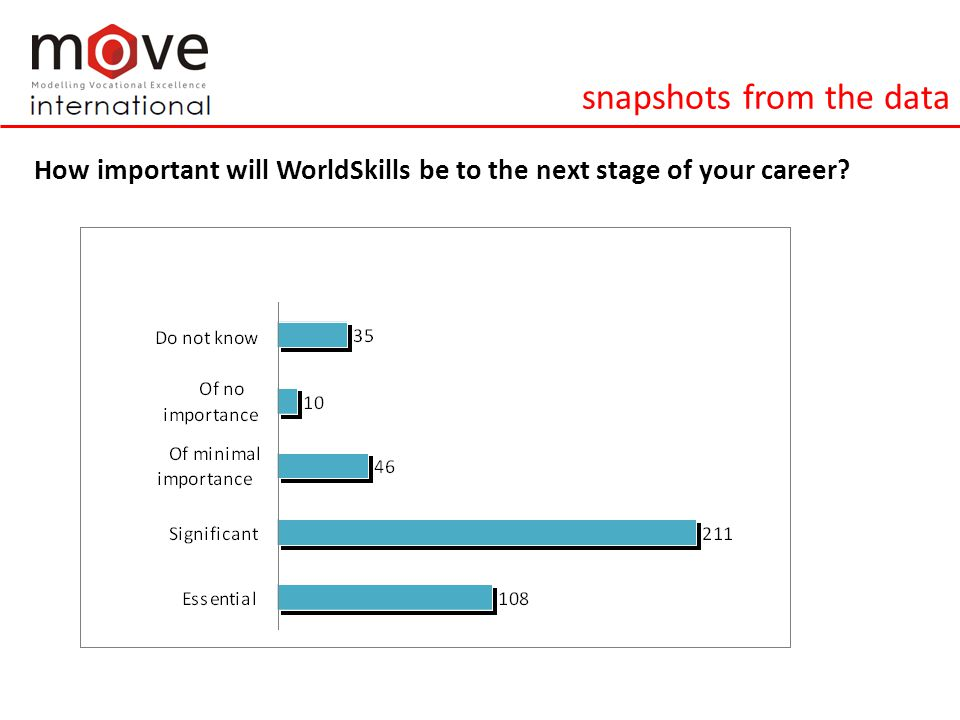 WorldSkills and professional identify f.I am ready to accept a broad range of responsibilities at work