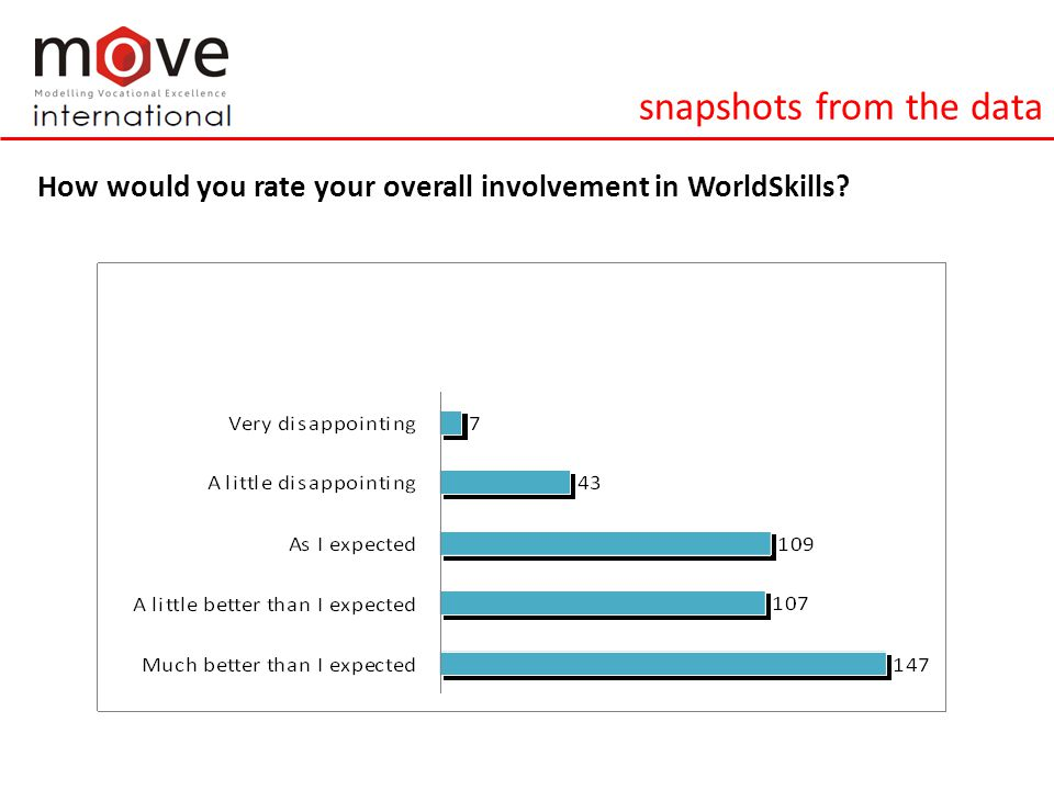 snapshots from the data How would you rate your overall involvement in WorldSkills