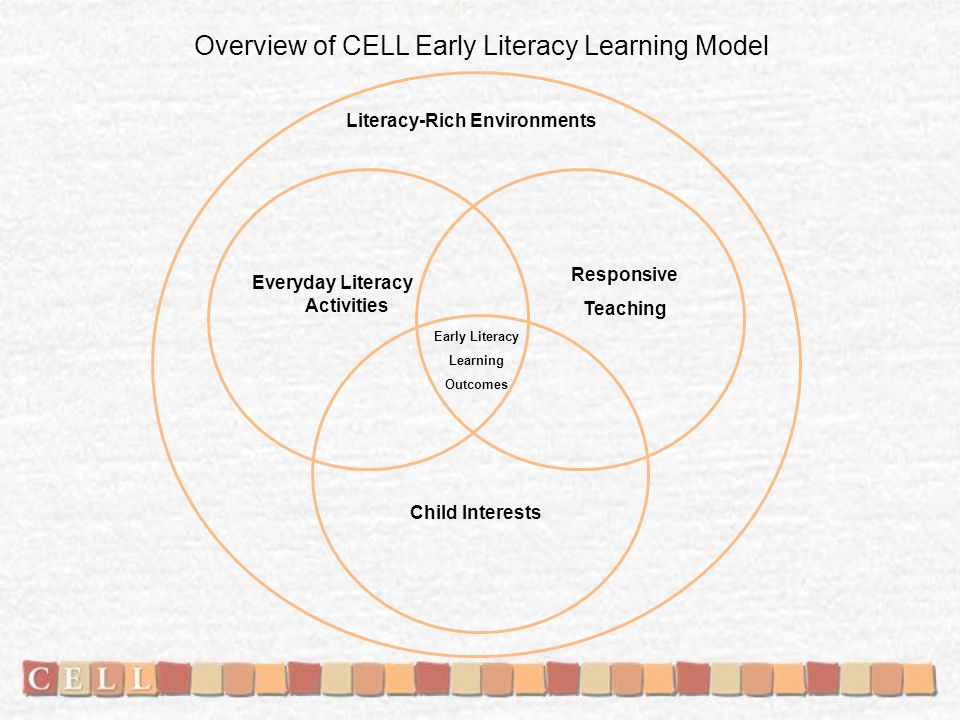 Everyday Literacy Activities Responsive Teaching Early Literacy Learning Outcomes Overview of CELL Early Literacy Learning Model Literacy-Rich Environ