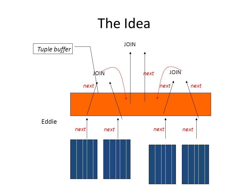 The Idea Tuple buffer JOIN Eddie next