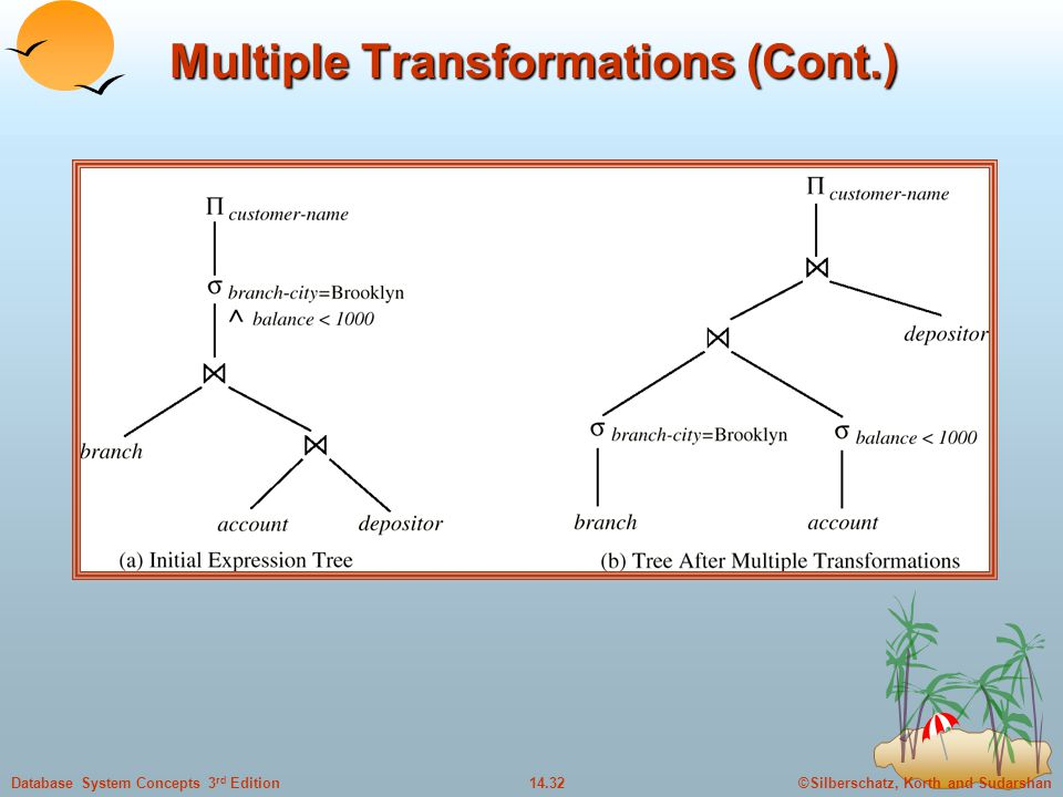 ©Silberschatz, Korth and Sudarshan14.32Database System Concepts 3 rd Edition Multiple Transformations (Cont.)