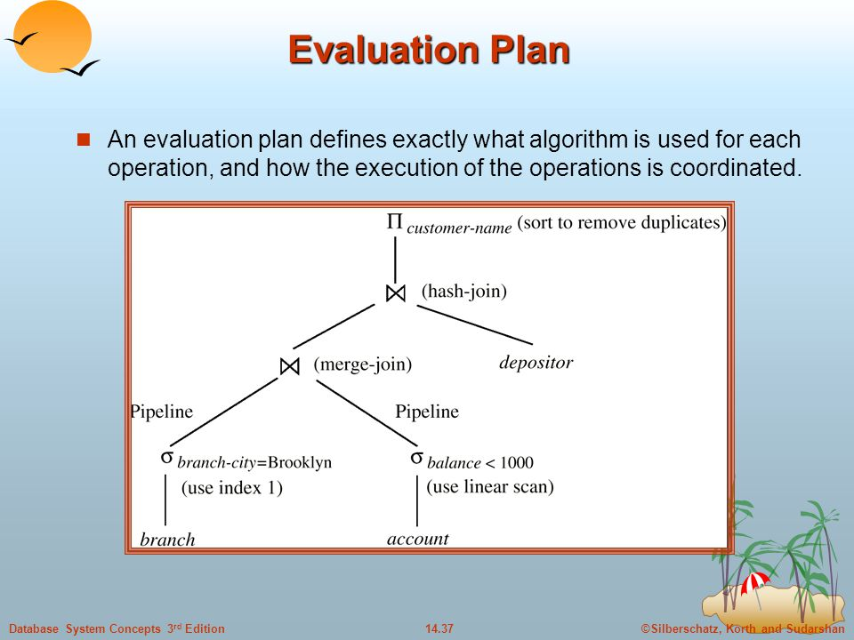 ©Silberschatz, Korth and Sudarshan14.37Database System Concepts 3 rd Edition Evaluation Plan An evaluation plan defines exactly what algorithm is used for each operation, and how the execution of the operations is coordinated.