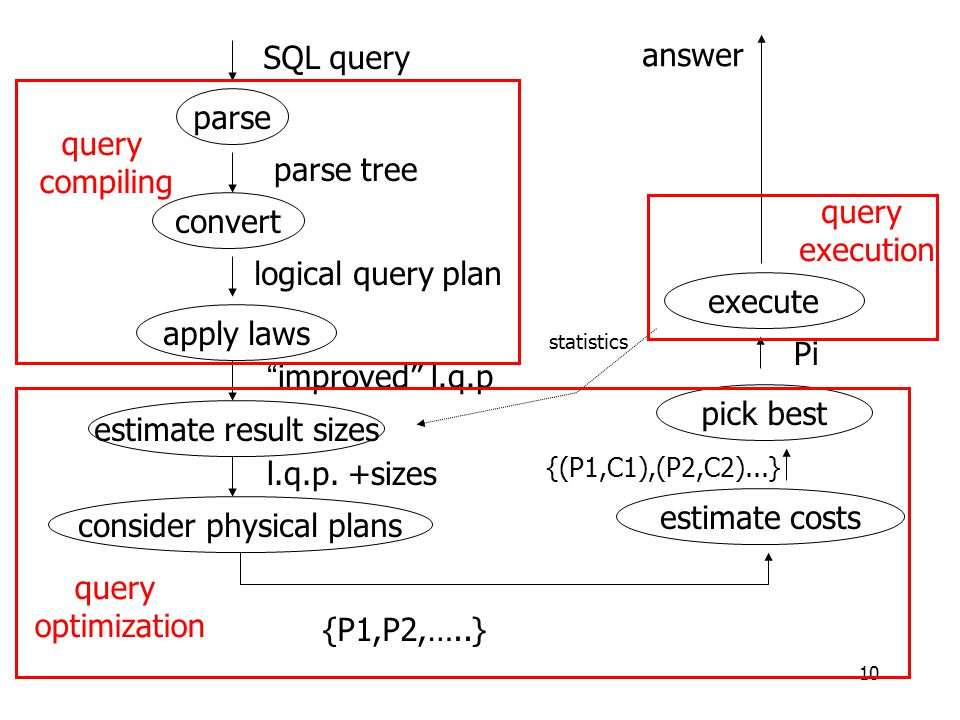 10 parse convert apply laws estimate result sizes consider physical plans estimate costs pick best execute {P1,P2,…..} {(P1,C1),(P2,C2)...} Pi answer SQL query parse tree logical query plan improved l.q.p l.q.p.