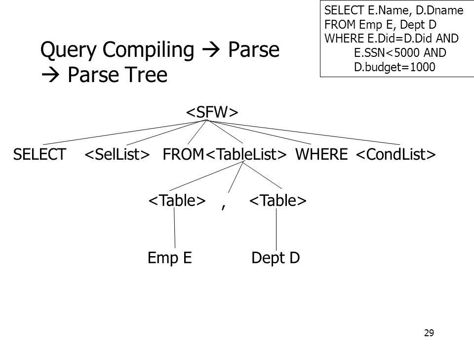 29 Query Compiling  Parse  Parse Tree SELECT E.Name, D.Dname FROM Emp E, Dept D WHERE E.Did=D.Did AND E.SSN<5000 AND D.budget=1000 SELECT FROM WHERE