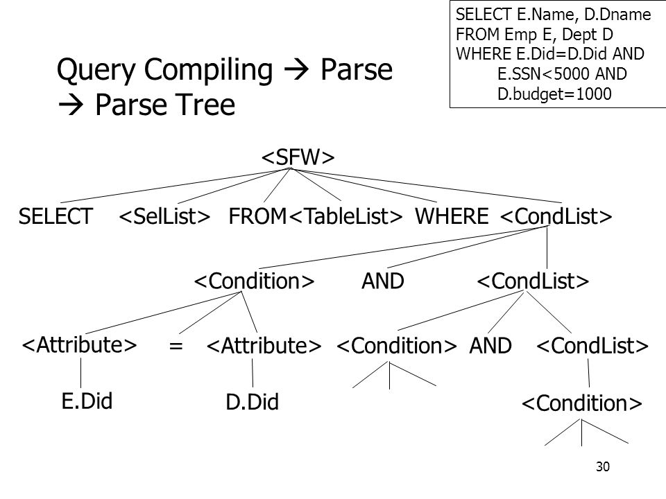 30 Query Compiling  Parse  Parse Tree SELECT E.Name, D.Dname FROM Emp E, Dept D WHERE E.Did=D.Did AND E.SSN<5000 AND D.budget=1000 SELECT FROM = E.Did D.Did AND AND WHERE