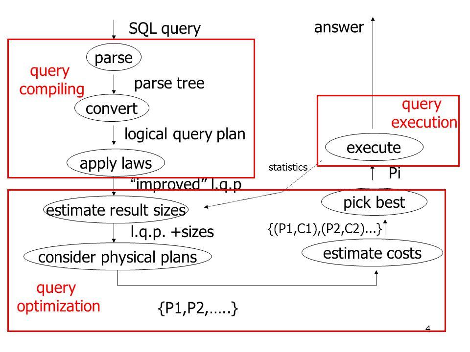 4 parse convert apply laws estimate result sizes consider physical plans estimate costs pick best execute {P1,P2,…..} {(P1,C1),(P2,C2)...} Pi answer SQL query parse tree logical query plan improved l.q.p l.q.p.
