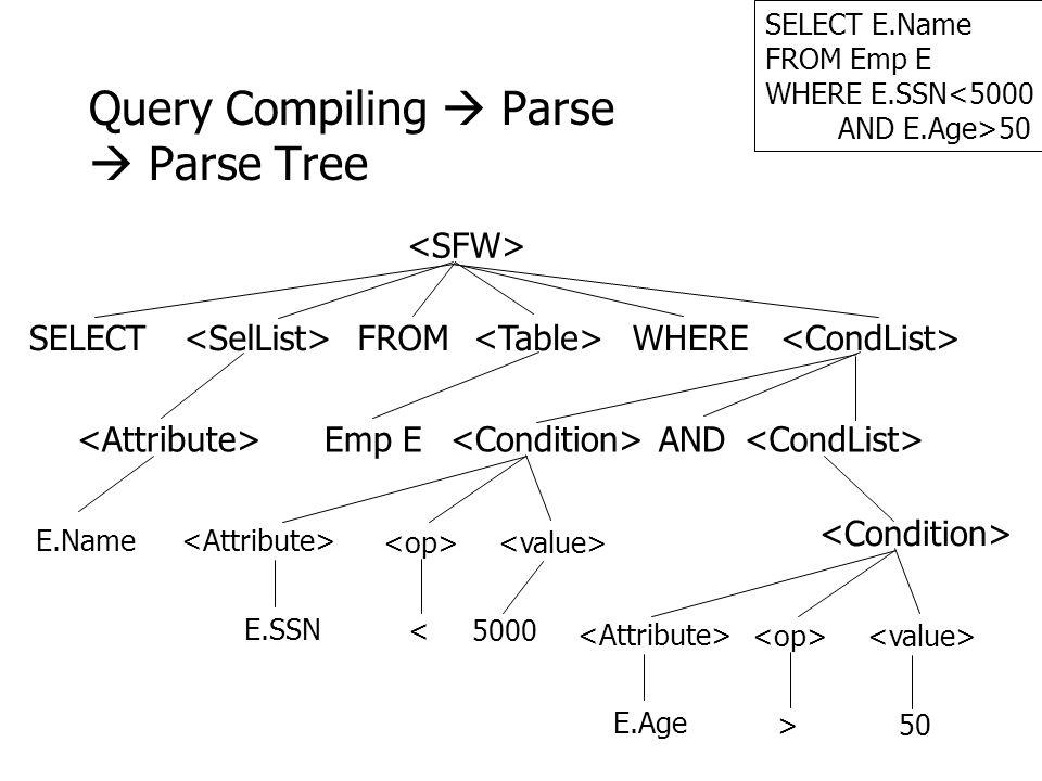7 SELECT E.Name FROM Emp E WHERE E.SSN<5000 AND E.Age>50 Query Compiling  Parse  Parse Tree SELECT FROM WHERE E.SSN <5000 E.Age >50 Emp E E.Name AND