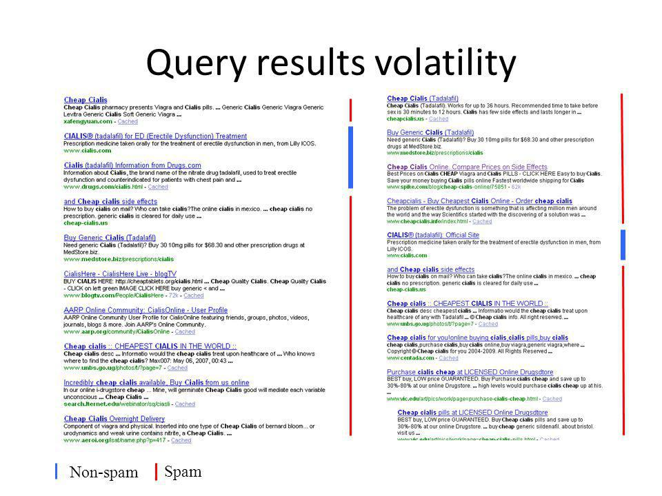 Query results volatility Non-spam Spam
