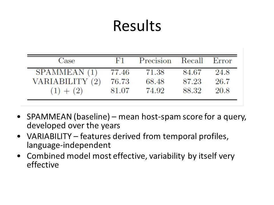 Results SPAMMEAN (baseline) – mean host-spam score for a query, developed over the years VARIABILITY – features derived from temporal profiles, language-independent Combined model most effective, variability by itself very effective