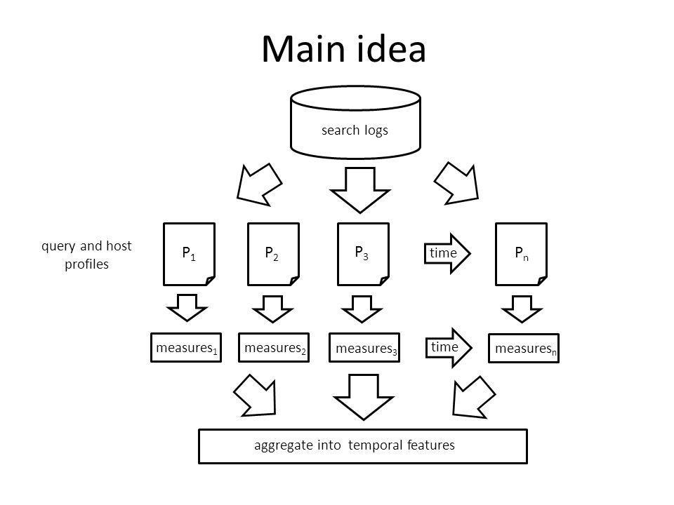 Main idea Temporal changes are quantified along two orthogonal dimensions: hosts and queries Host churn: measure of inorganic host behavior in search results Query volatility: measure of likelihood of a query being compromised by spammers