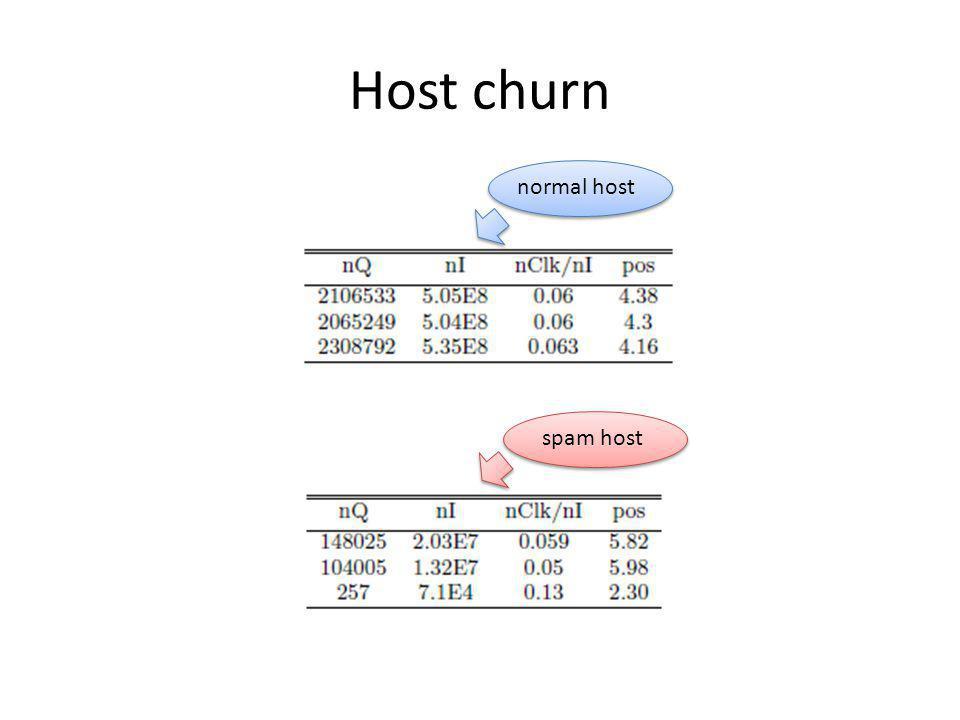 Host churn normal host spam host