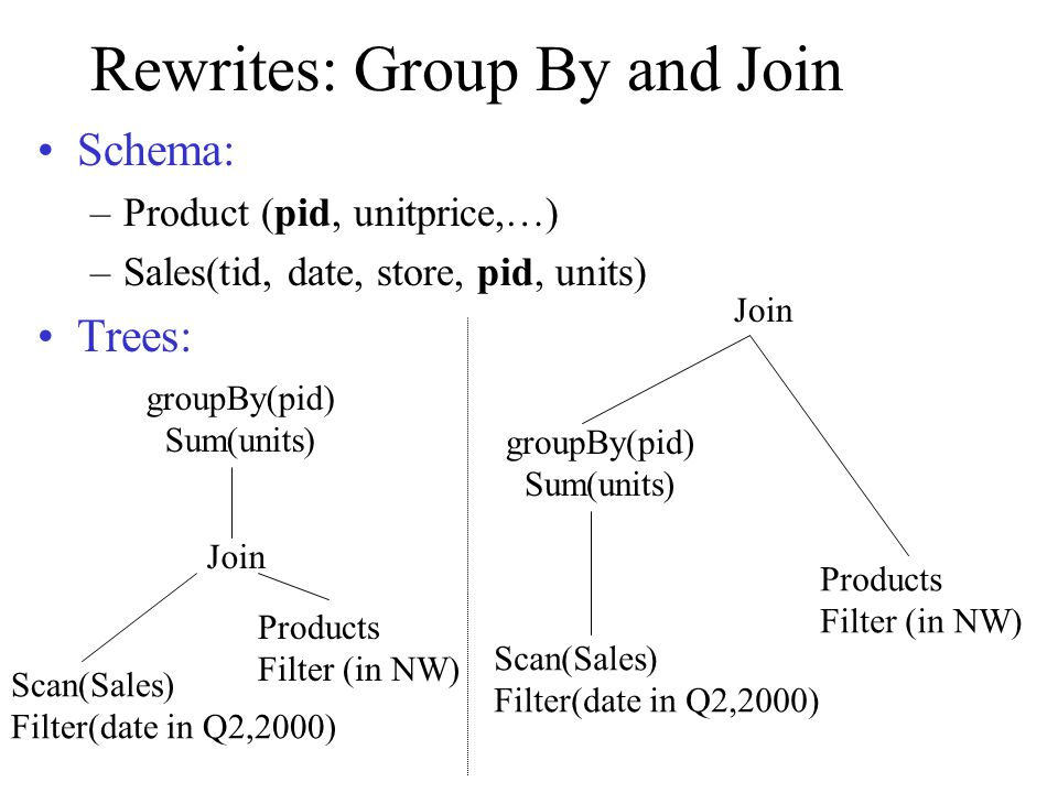 Rewrites: Group By and Join Schema: –Product (pid, unitprice,…) –Sales(tid, date, store, pid, units) Trees: Join groupBy(pid) Sum(units) Scan(Sales) F