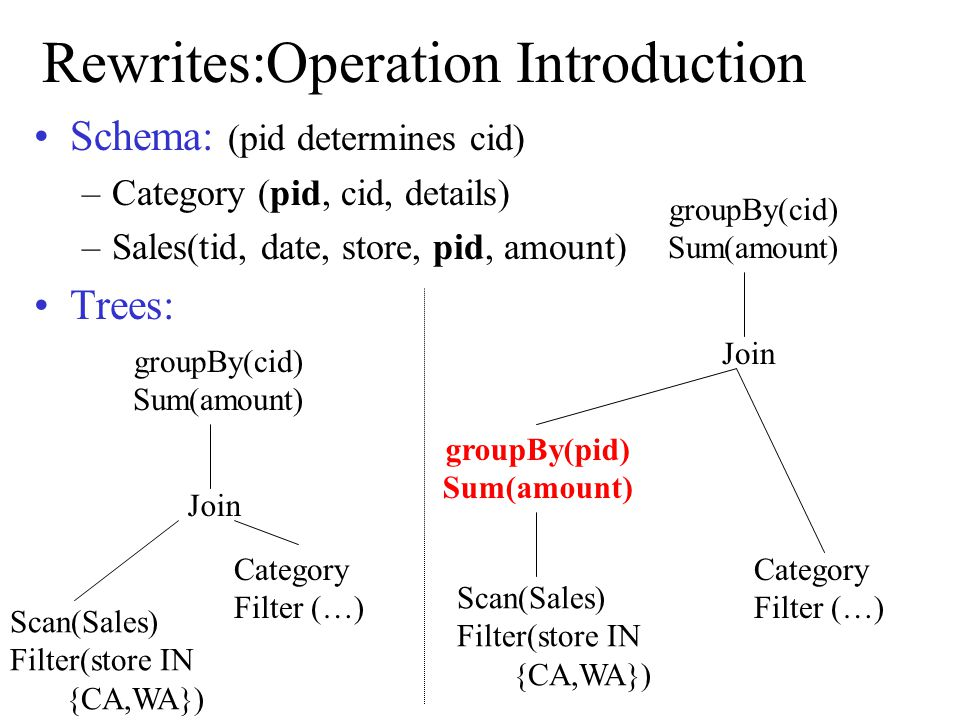 Rewrites:Operation Introduction Schema: (pid determines cid) –Category (pid, cid, details) –Sales(tid, date, store, pid, amount) Trees: Join groupBy(c