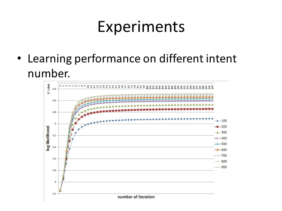 Experiments Learning performance on different intent number.