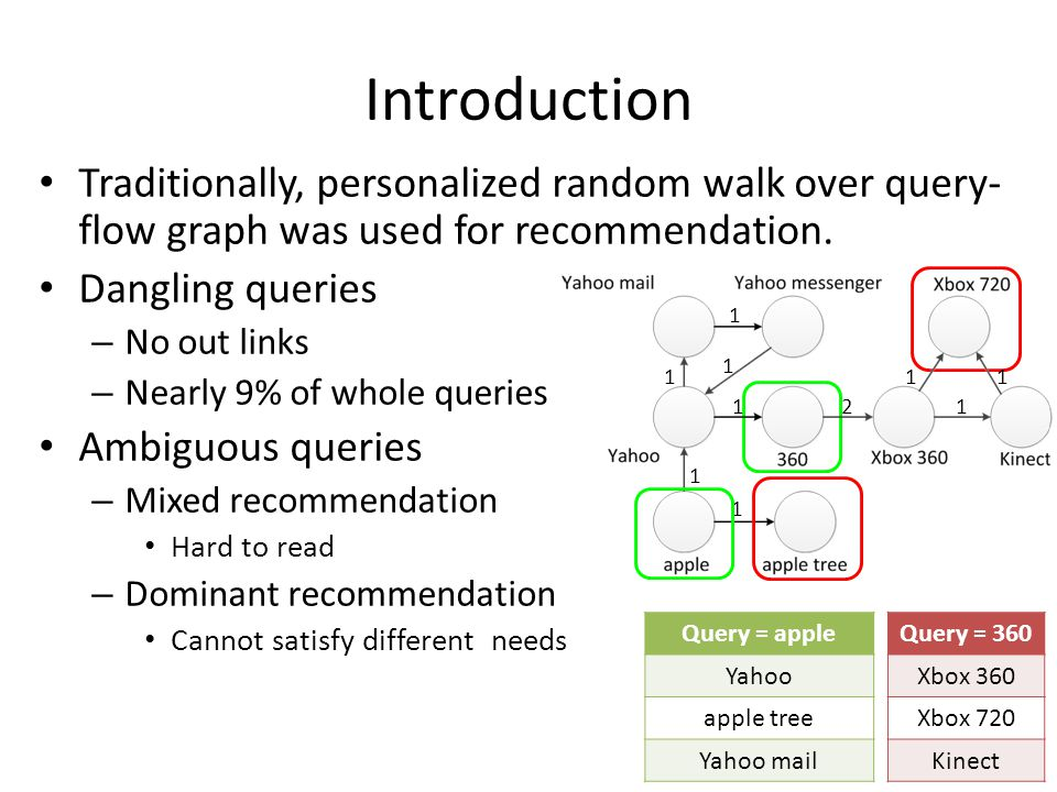 Introduction Traditionally, personalized random walk over query- flow graph was used for recommendation.