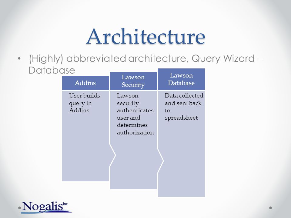 Architecture (Highly) abbreviated architecture, Query Wizard – Database Data collected and sent back to spreadsheet Lawson Database Lawson security au