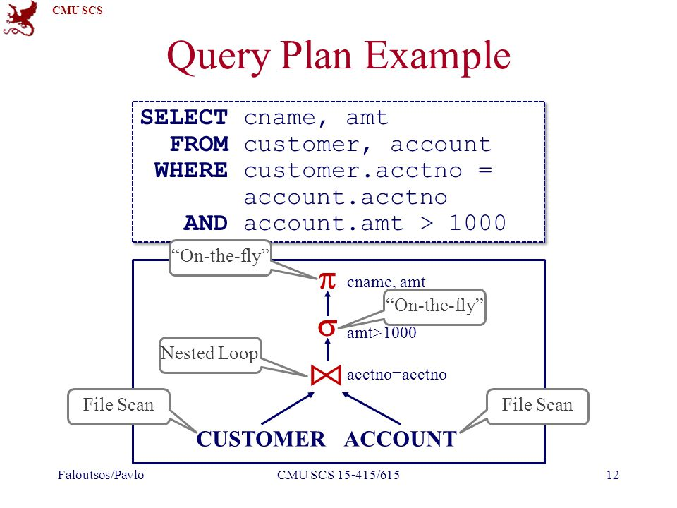 CMU SCS Query Plan Example Faloutsos/PavloCMU SCS 15-415/61512 SELECT cname, amt FROM customer, account WHERE customer.acctno = account.acctno AND account.amt > 1000 SELECT cname, amt FROM customer, account WHERE customer.acctno = account.acctno AND account.amt > 1000 CUSTOMERACCOUNT   acctno=acctno amt>1000 cname, amt File Scan Nested Loop On-the-fly File Scan