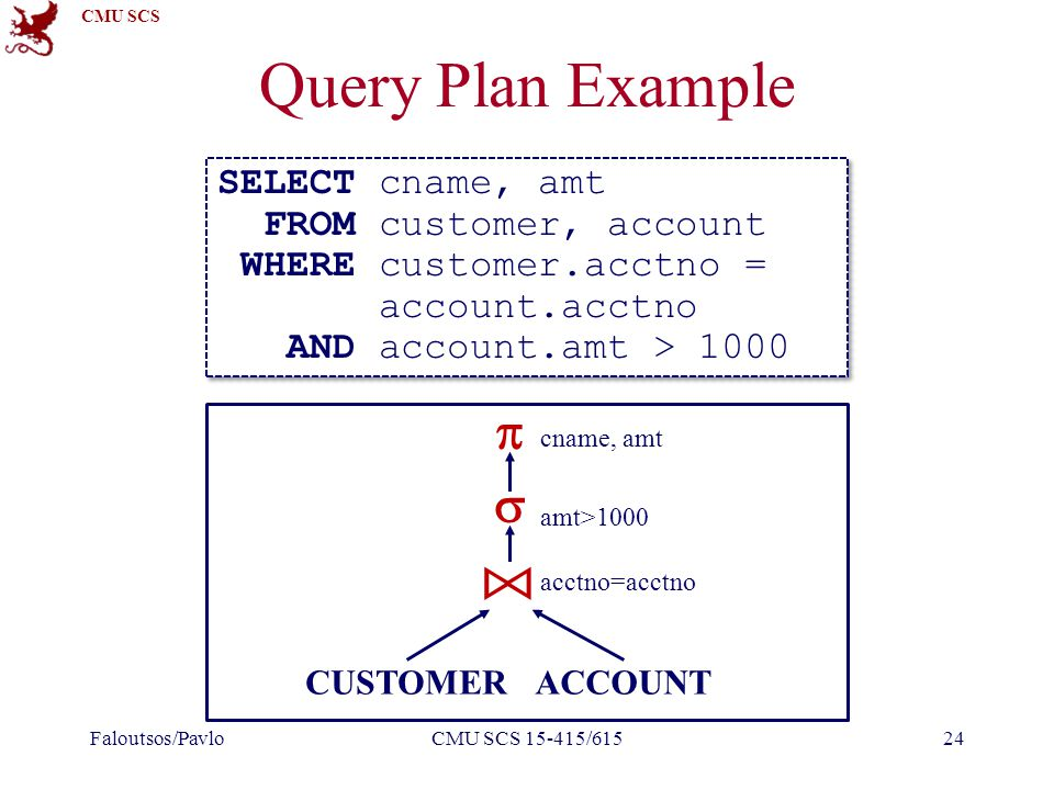 CMU SCS Query Plan Example Faloutsos/PavloCMU SCS 15-415/61524 SELECT cname, amt FROM customer, account WHERE customer.acctno = account.acctno AND account.amt > 1000 SELECT cname, amt FROM customer, account WHERE customer.acctno = account.acctno AND account.amt > 1000 CUSTOMERACCOUNT   acctno=acctno amt>1000 cname, amt