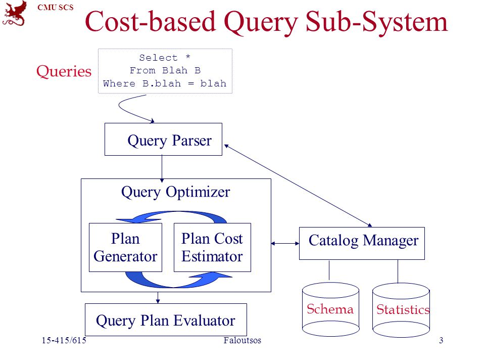 CMU SCS 15-415/615Faloutsos3 Cost-based Query Sub-System Query Parser Query Optimizer Plan Generator Plan Cost Estimator Catalog Manager Query Plan Evaluator Schema Statistics Select * From Blah B Where B.blah = blah Queries