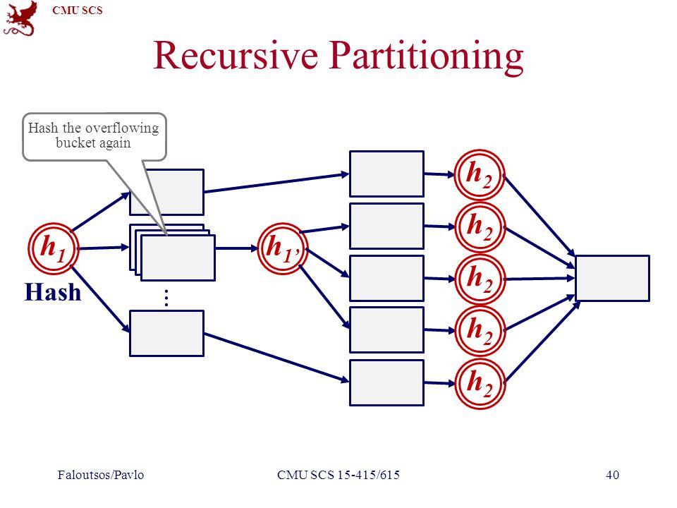 CMU SCS Recursive Partitioning Faloutsos/PavloCMU SCS 15-415/61540 Hash h1h1 h 1' ⋮ Hash the overflowing bucket again h2h2 h2h2 h2h2 h2h2 h2h2