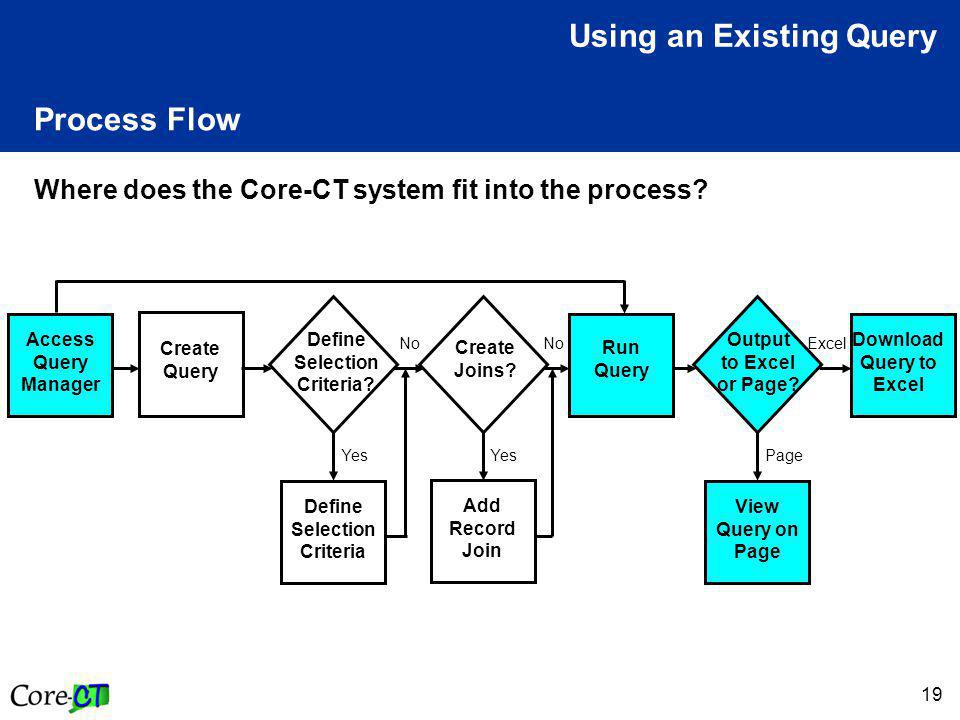 19 Process Flow Where does the Core-CT system fit into the process.