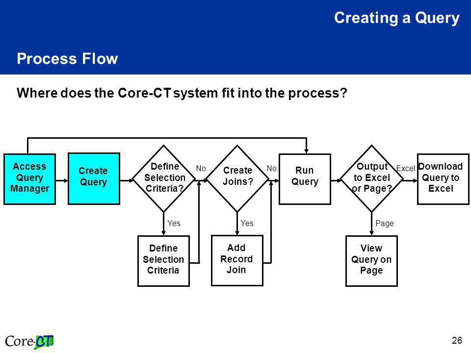 26 Process Flow Where does the Core-CT system fit into the process.