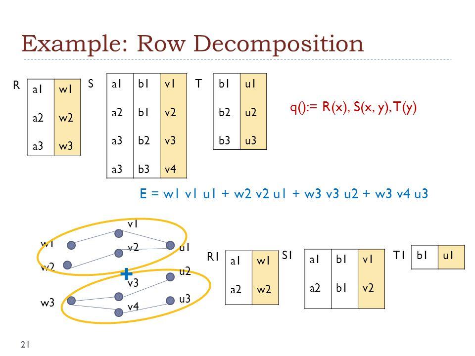 Example: Row Decomposition a1 a2 a3 b1 b2 b3 v1 v2 v3 v4 a1 a2 a3 w1 w2 w3 b1 b2 b3 u1 u2 u3 R ST q():= R(x), S(x, y), T(y) E = w1 v1 u1 + w2 v2 u1 + w3 v3 u2 + w3 v4 u3 w1 w2 w3 v1 v2 v3 v4 a1 a2 b1 v1 v2 a1 a2 w1 w2 b1u1 R1 S1T1 u1 u2 u3 + 21