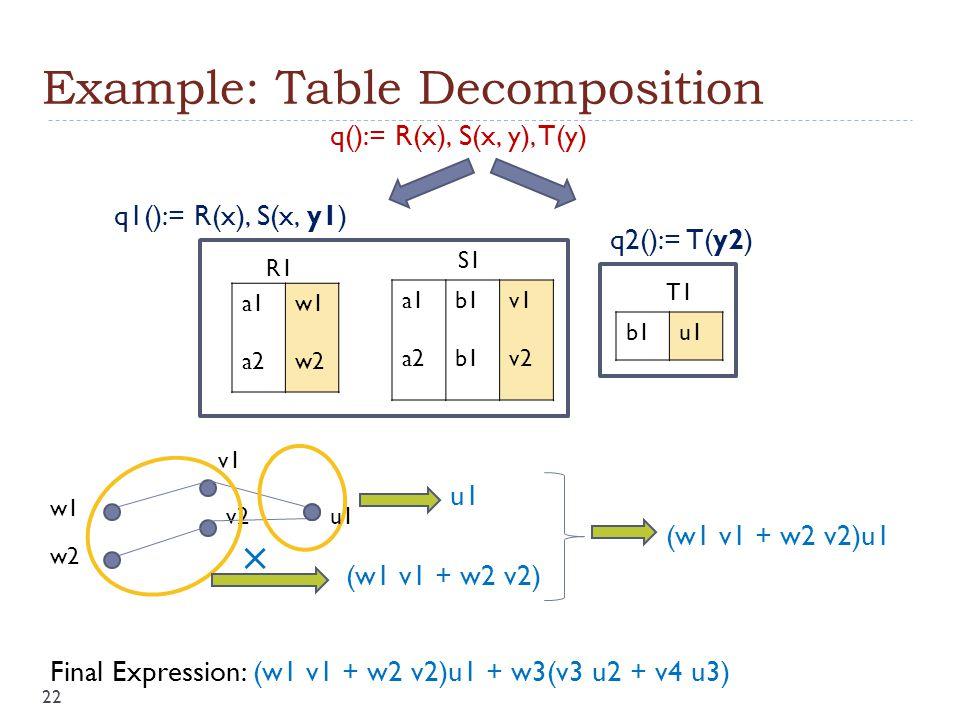 Example: Table Decomposition w1 w2 v1 v2 a1 a2 b1 v1 v2 a1 a2 w1 w2 b1u1 R1 S1 T1 u1 q():= R(x), S(x, y), T(y) q1():= R(x), S(x, y1) q2():= T(y2)  (w1 v1 + w2 v2) u1 (w1 v1 + w2 v2)u1 Final Expression: (w1 v1 + w2 v2)u1 + w3(v3 u2 + v4 u3) 22