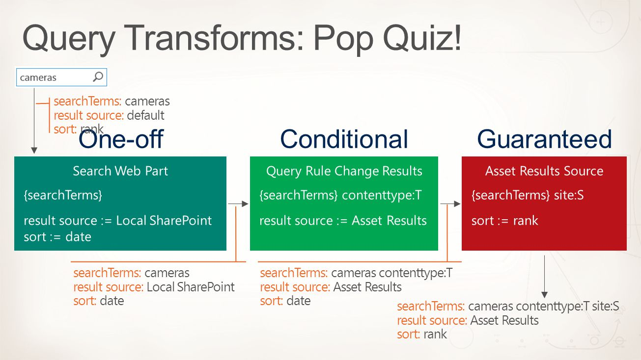searchTerms: cameras contenttype:T site:S result source: Asset Results sort: rank searchTerms: cameras result source: default sort: rank searchTerms: cameras result source: Local SharePoint sort: date searchTerms: cameras contenttype:T result source: Asset Results sort: date