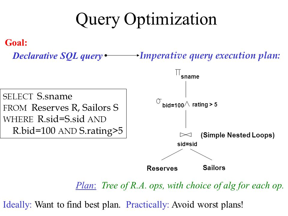 Query Optimization Reserves Sailors sid=sid bid=100 rating > 5 sname (Simple Nested Loops) Imperative query execution plan: SELECT S.sname FROM Reserves R, Sailors S WHERE R.sid=S.sid AND R.bid=100 AND S.rating>5 Declarative SQL query Plan: Tree of R.A.