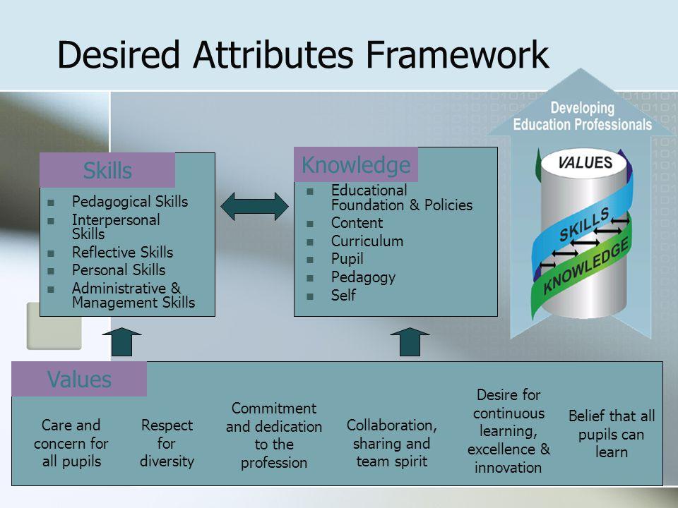 Desired Attributes Framework Pedagogical Skills Interpersonal Skills Reflective Skills Personal Skills Administrative & Management Skills Educational