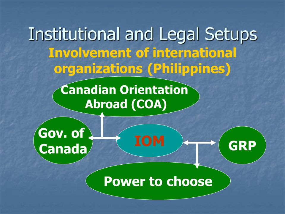 Institutional and Legal Setups Involvement of international organizations (Philippines) IOM Canadian Orientation Abroad (COA) Gov.
