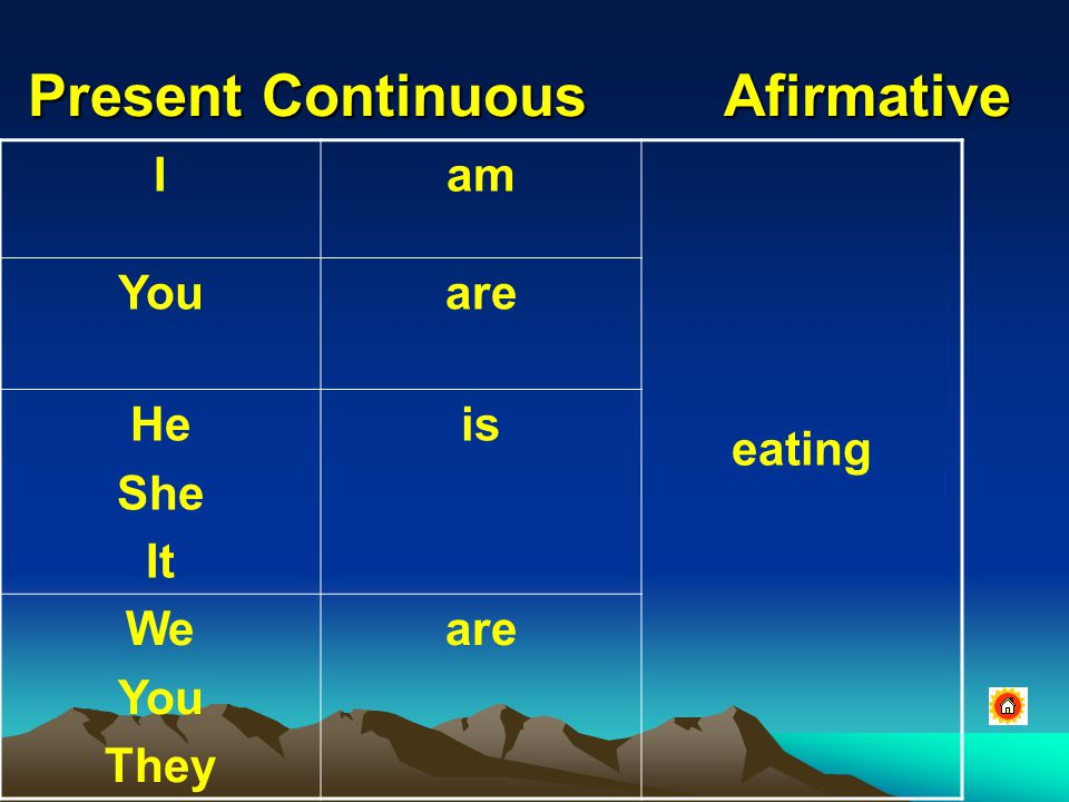 Present Continuous Interrogative AmI eating ? Areyou Is he she it Are We You They