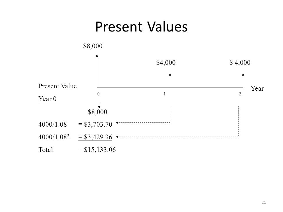 PV of Multiple Cash Flows Example Your auto dealer gives you the choice to pay $15,500 cash now, or make three payments: $8,000 now and $4,000 at the end of the following two years.