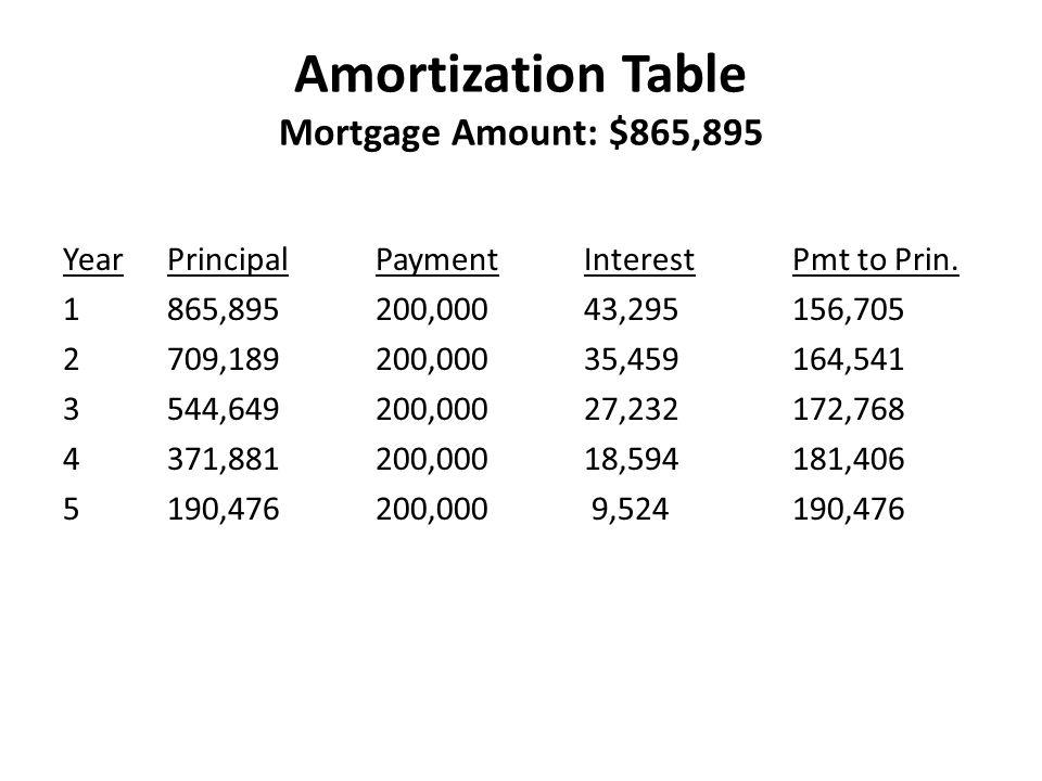 Amortization Table Mortgage Amount: $865,895 YearPrincipalPaymentInterestPmt to Prin. 1865,895200,00043,295156,705 2709,189200,00035,459164,541 3544,6