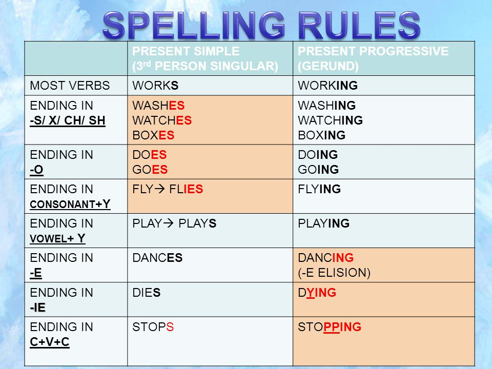 PRESENT SIMPLE (3 rd PERSON SINGULAR) PRESENT PROGRESSIVE (GERUND) MOST VERBSWORKSWORKING ENDING IN -S/ X/ CH/ SH WASHES WATCHES BOXES WASHING WATCHING BOXING ENDING IN -O DOES GOES DOING GOING ENDING IN CONSONANT +Y FLY  FLIESFLYING ENDING IN VOWEL + Y PLAY  PLAYSPLAYING ENDING IN -E DANCESDANCING (-E ELISION) ENDING IN-IE DIESDYING ENDING IN C+V+C STOPSSTOPPING