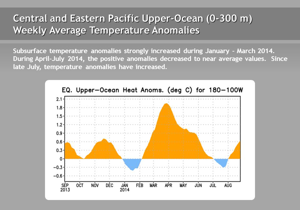 Central and Eastern Pacific Upper-Ocean (0-300 m) Weekly Average Temperature Anomalies Subsurface temperature anomalies strongly increased during January - March 2014.