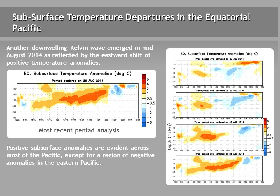 Sub-Surface Temperature Departures in the Equatorial Pacific Most recent pentad analysis Positive subsurface anomalies are evident across most of the Pacific, except for a region of negative anomalies in the eastern Pacific.
