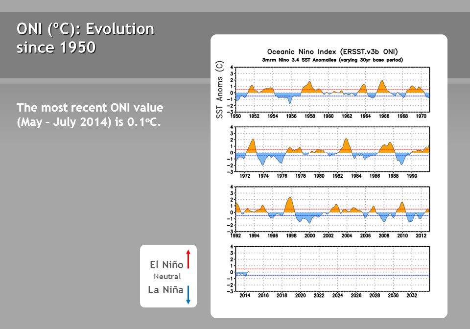 ONI (ºC): Evolution since 1950 The most recent ONI value (May – July 2014) is 0.1 o C.