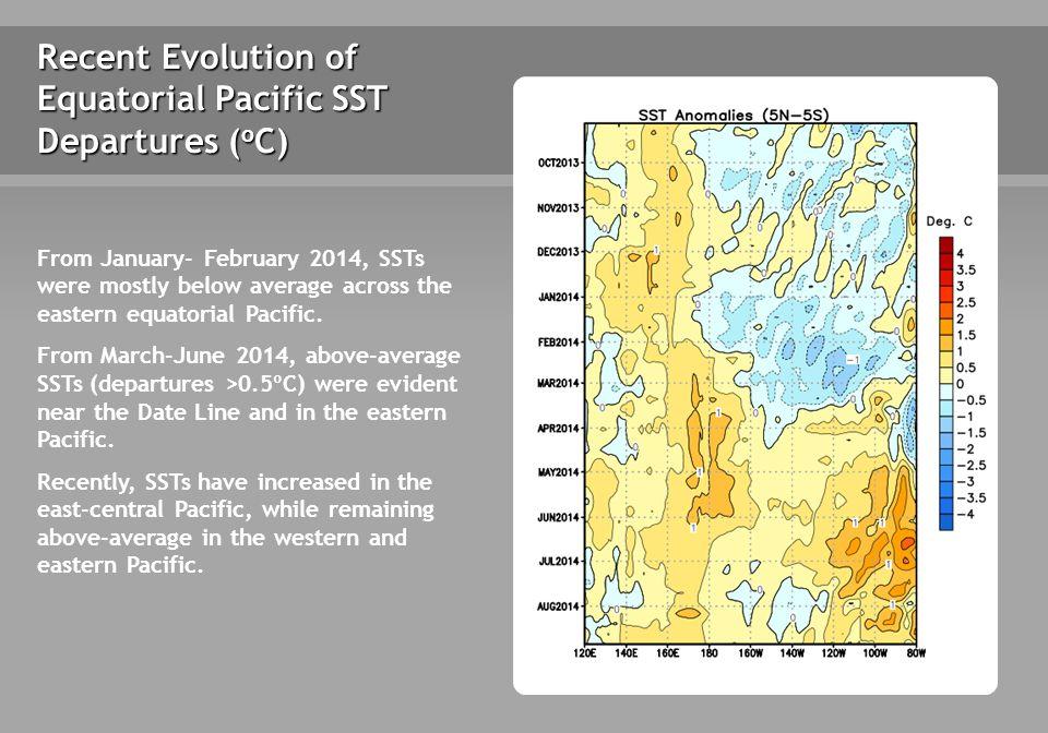 Niño Region SST Departures ( o C) Recent Evolution The latest weekly SST departures are: Niño 40.5ºC Niño 3.40.4ºC Niño 3 0.4ºC Niño 1+2 0.8ºC