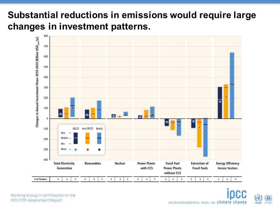 Working Group III contribution to the IPCC Fifth Assessment Report Substantial reductions in emissions would require large changes in investment patterns.
